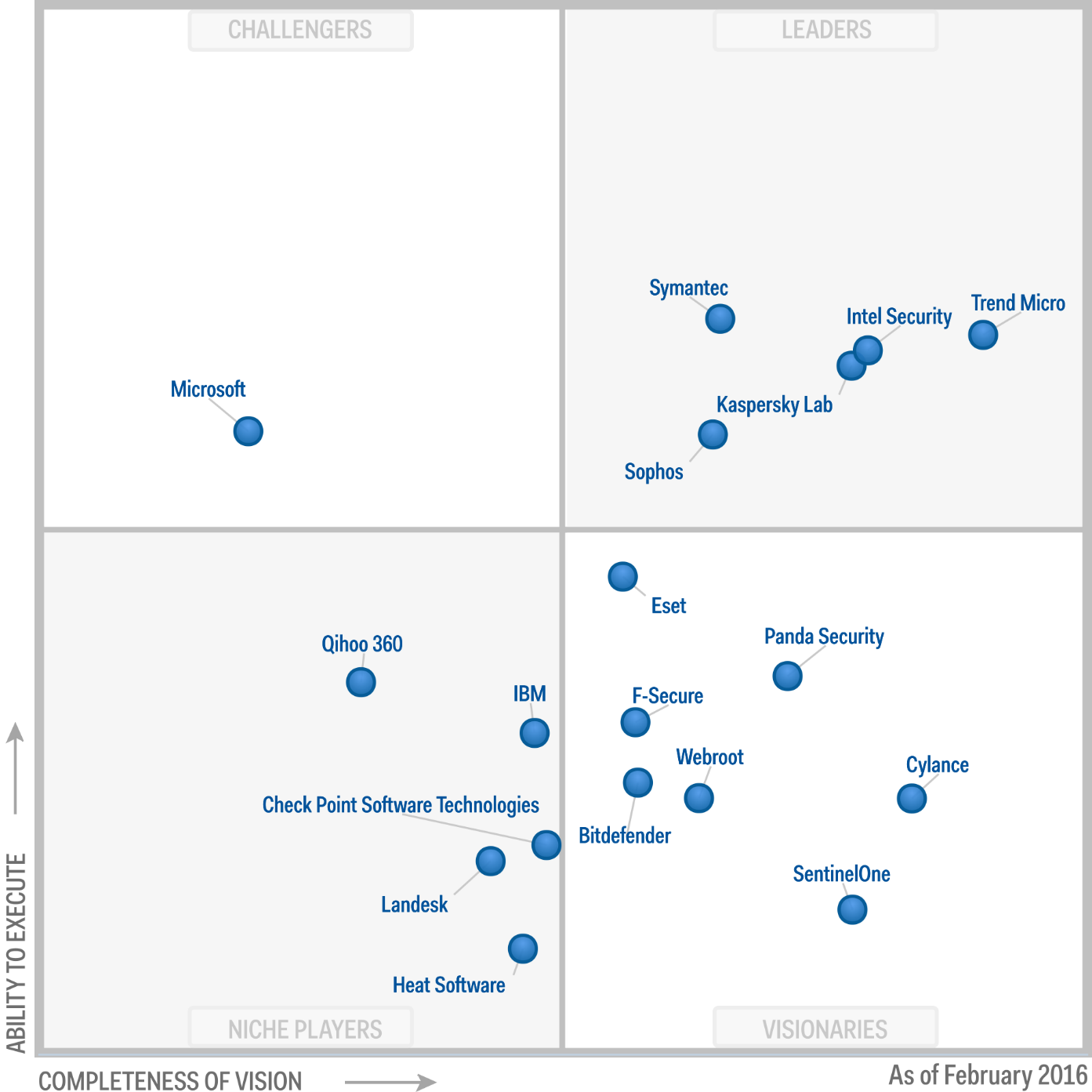 Magic Quadrant for Endpoint Protection Platforms 2016 (G00273851)
