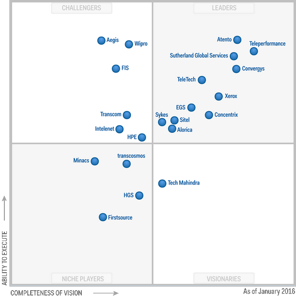 Magic Quadrant for Customer Management Contact Center BPO 2016 (G00273869)