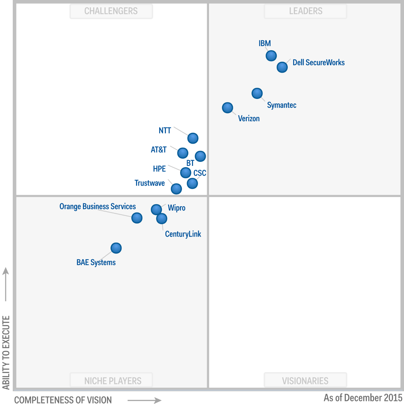 Magic Quadrant for Managed Security Services 2015 (G00273932)
