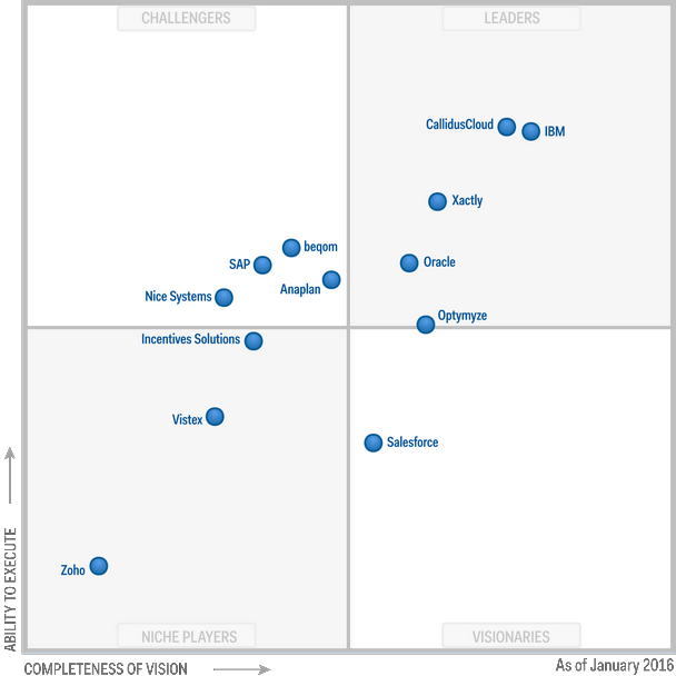 Magic Quadrant for Sales Performance Management 2016 (G00274059)