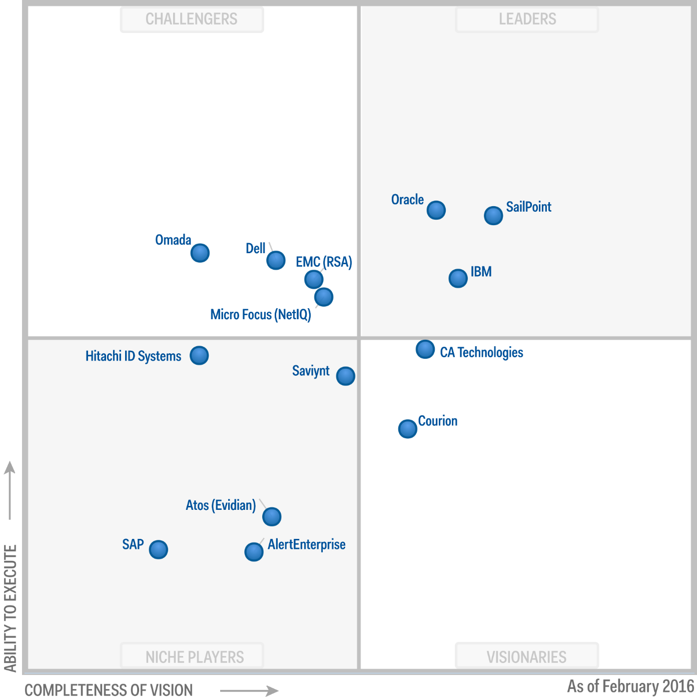 Magic Quadrant for Identity Governance and Administration 2016 (G00274258)