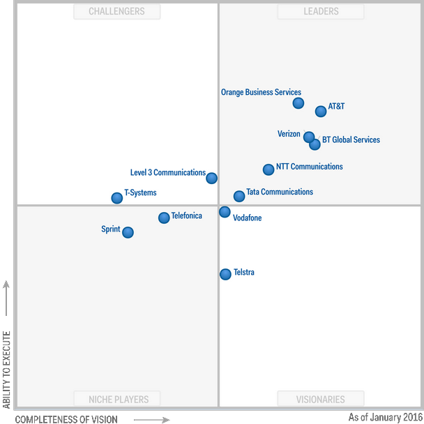 Magic Quadrant for Network Services 2016 (G00274439)