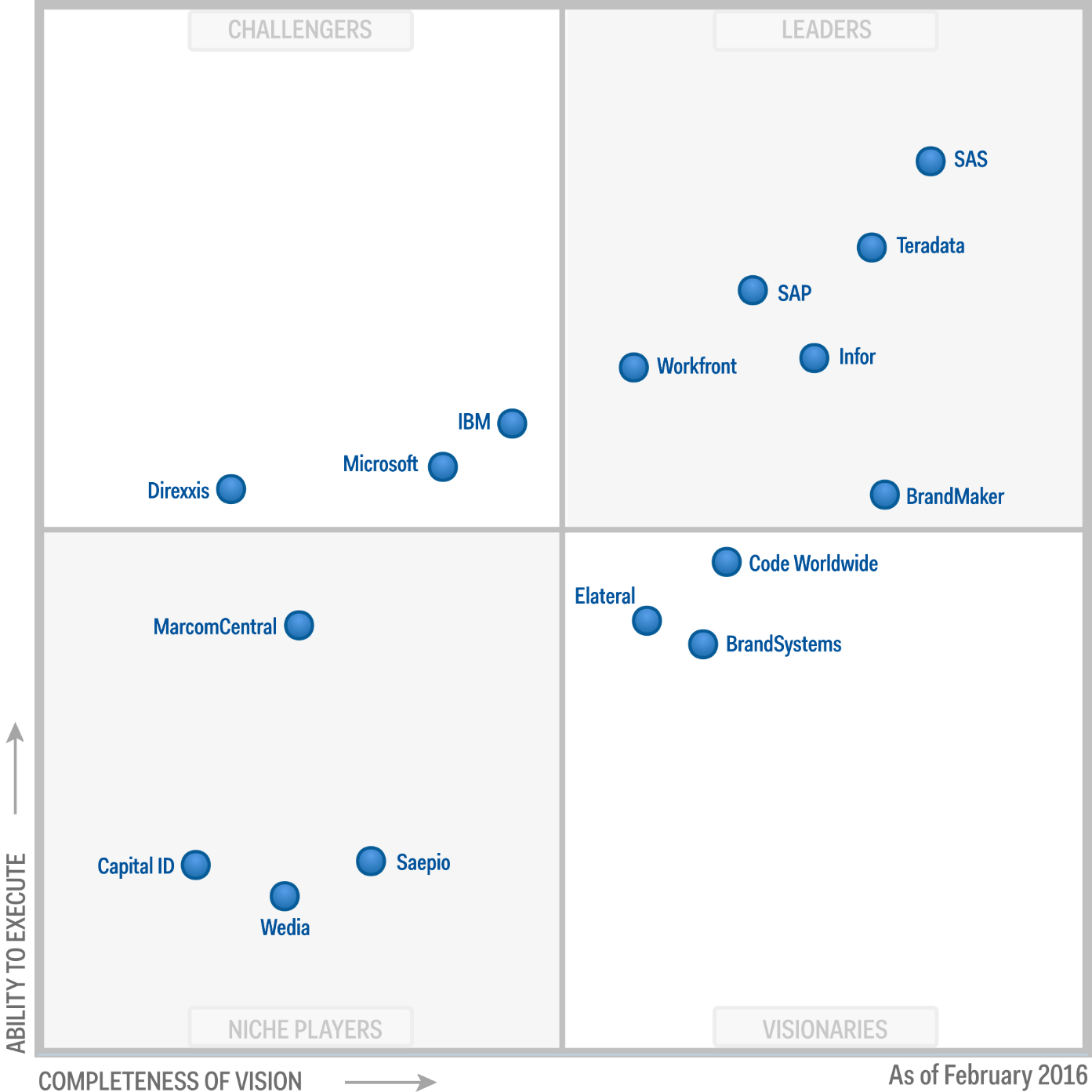 Magic Quadrant for Marketing Resource Management 2016 (G00274973)