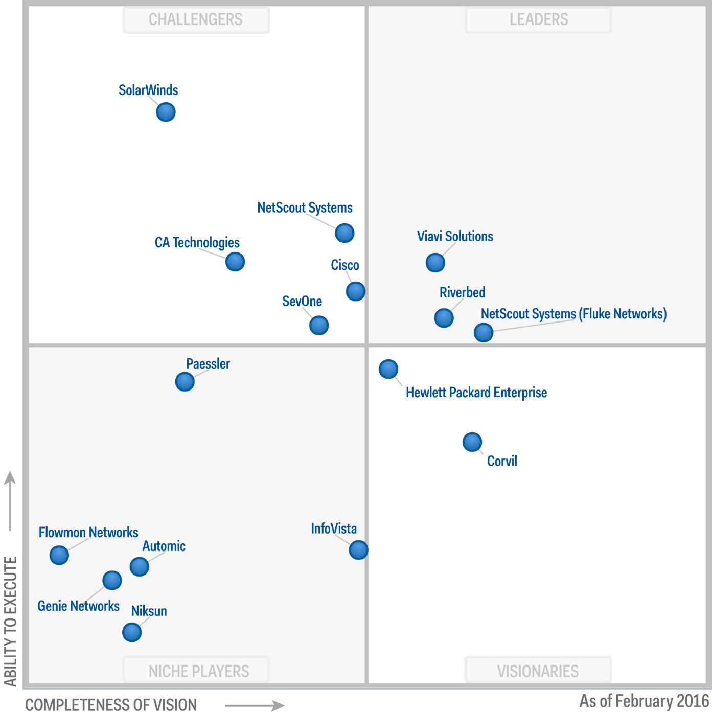 Magic Quadrant for Network Performance Monitoring and Diagnostics 2016 (G00275307)