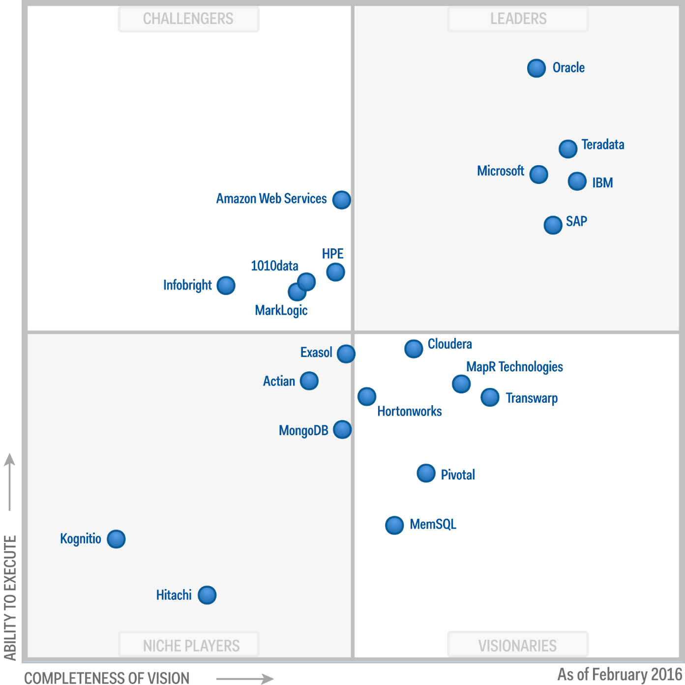 Magic Quadrant for Data Warehouse and Data Management Solutions for Analytics