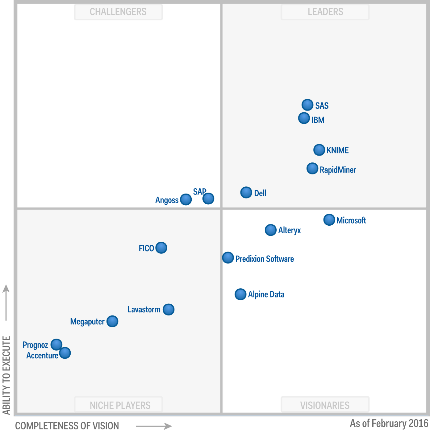 Magic Quadrant for Advanced Analytics Platforms 2016 (G00275788)