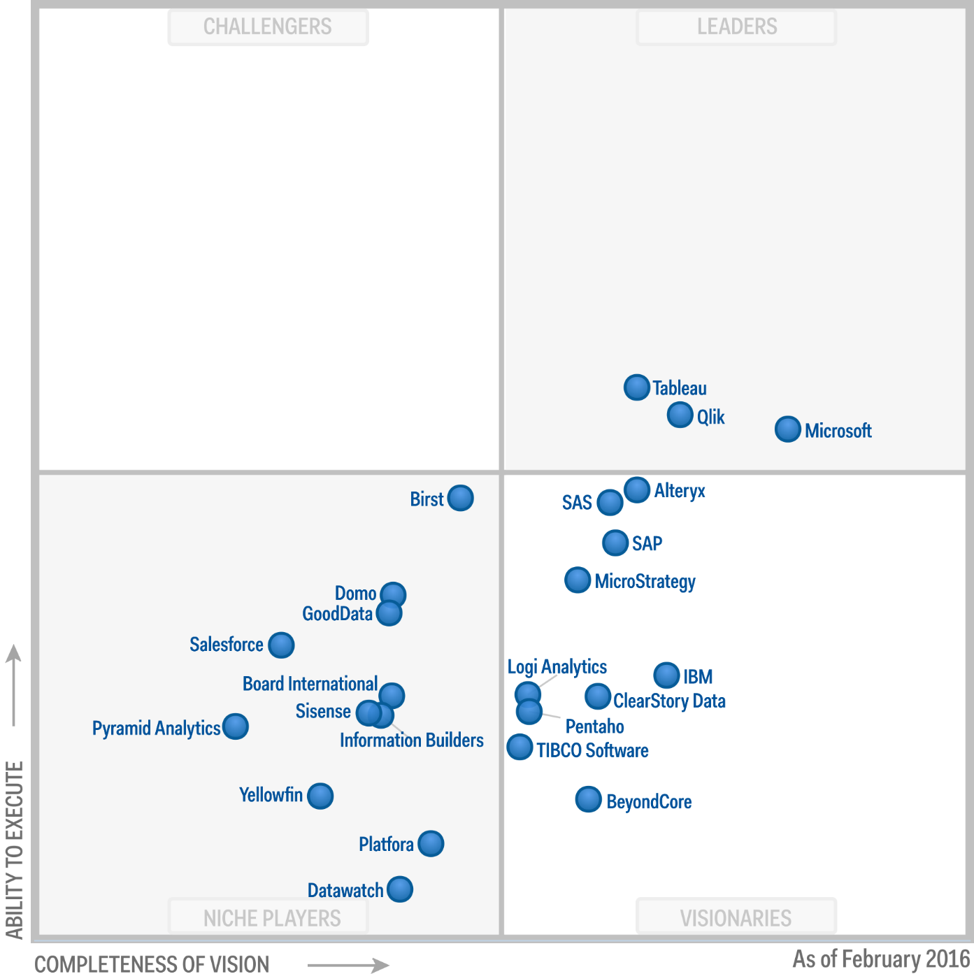 Magic Quadrant for Business Intelligence and Analytics Platforms 2016 (G00275847)