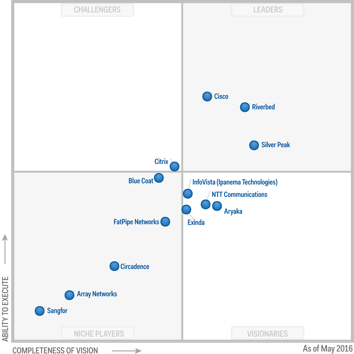 Magic Quadrant for WAN Optimization 2016 (G00276843)
