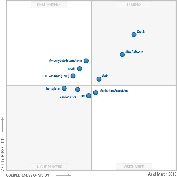 Magic Quadrant for Transportation Management Systems 2016 (G00277030)