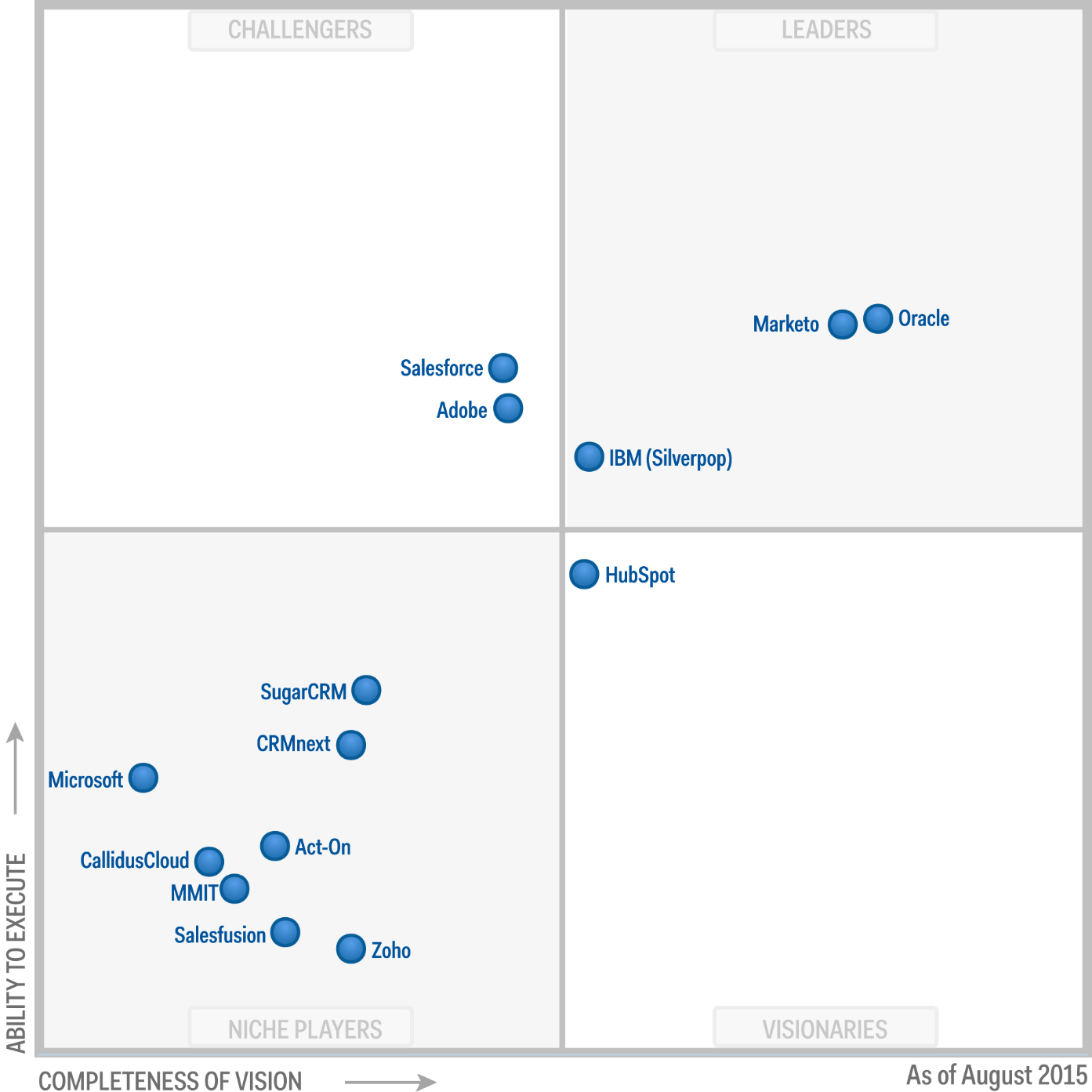 Magic Quadrant for CRM Lead Management 2015 (G00277054)