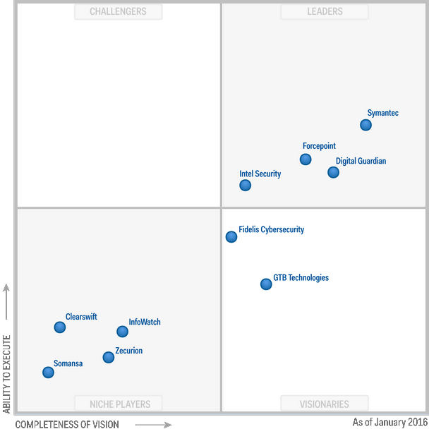 Magic Quadrant for Enterprise Data Loss Prevention 2016 (G00277564)