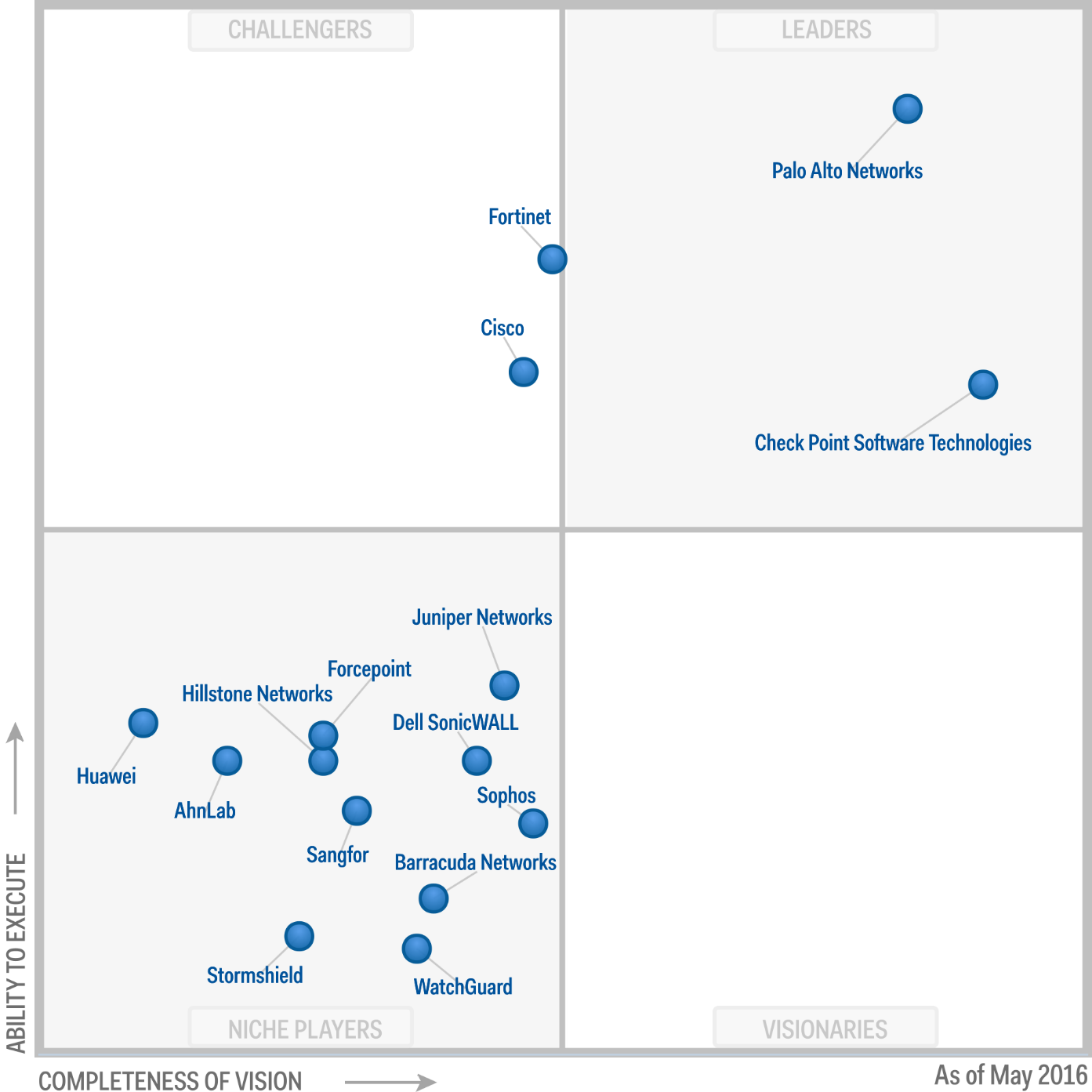 Magic Quadrant for (Enterprise) Network Firewalls 2016 (G00277994)