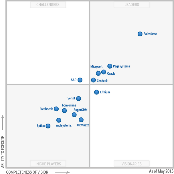 Magic Quadrant for CRM Customer Engagement Center 2016 (G00278086)