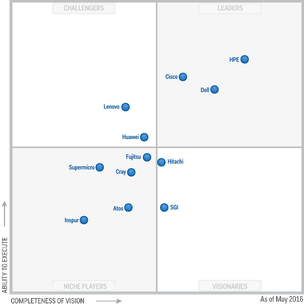 Gartner Magic Quadrant for Modular Servers 2016