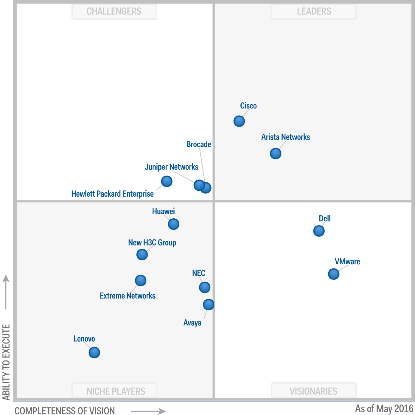 Magic Quadrant for Data Center Networking 2016 (G00278427)