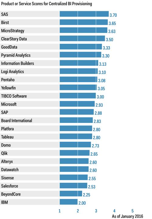 Centralized BI Scores