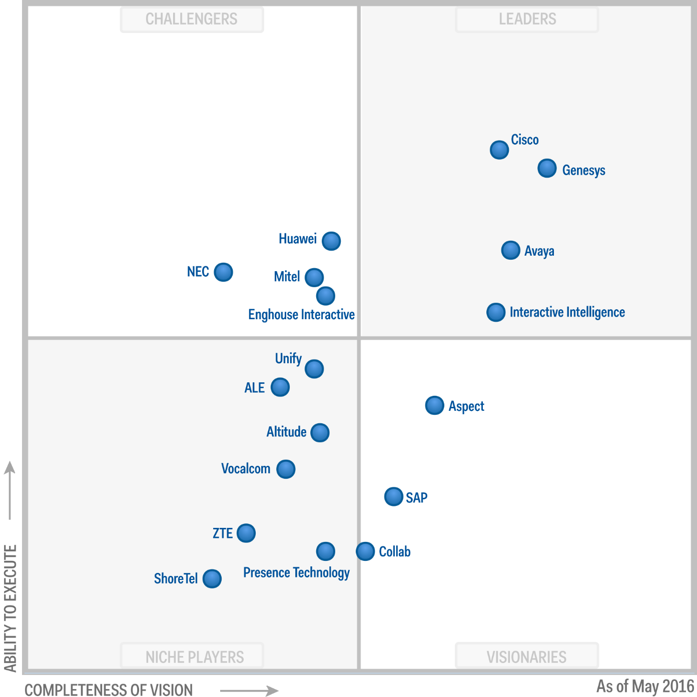 Magic Quadrant for Contact Center Infrastructure 2016 (G00278585)