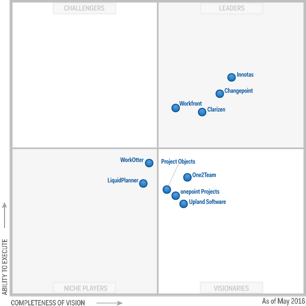 Magic Quadrant for Cloud-Based IT Project and Portfolio Management Services 2016 (G00278736)