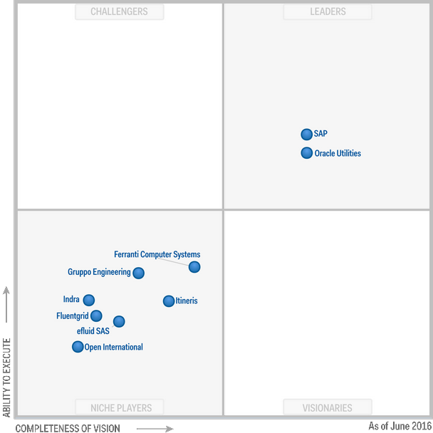 Magic Quadrant for Utilities Customer Information Systems 2016 (G00279419)