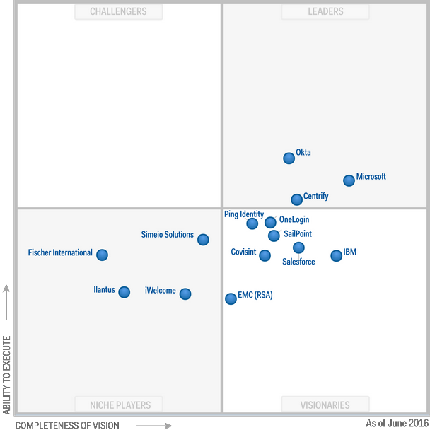 Magic Quadrant for Identity and Access Management as a Service 2016 (G00279633)