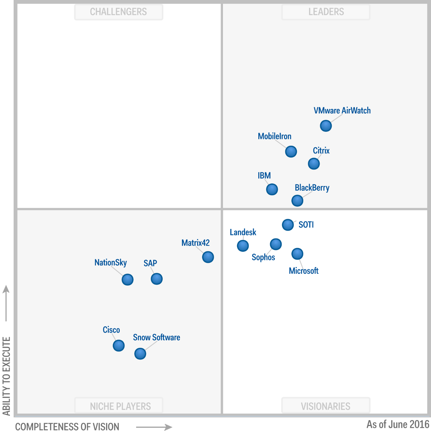 Magic Quadrant for Enterprise Mobility Management Suites 2016 (G00279887)