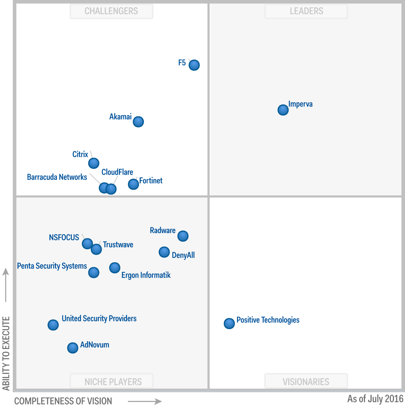 Magic Quadrant for Web Application Firewalls 2016 (G00290000)