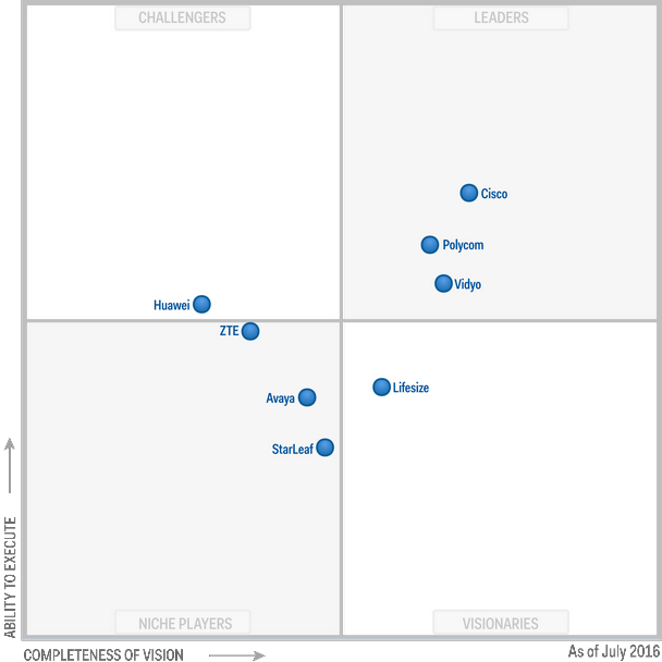 Magic Quadrant for Group Video Systems 2016 (G00290014)