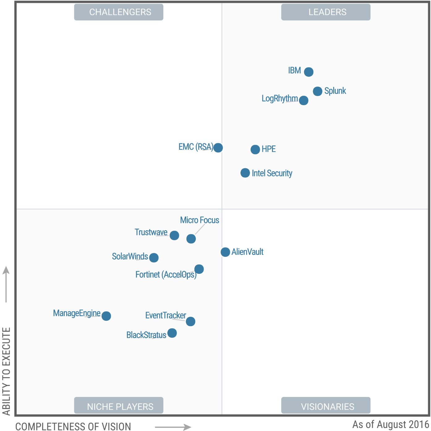 Magic Quadrant for Security Information and Event Management 2016 (G00290113)