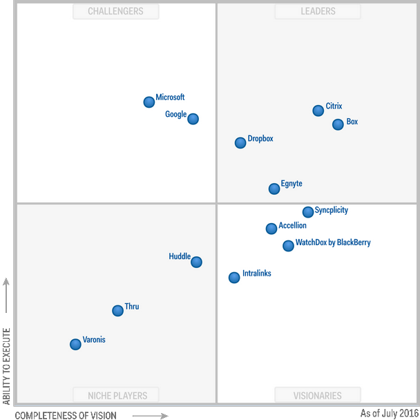 Magic Quadrant for Enterprise File Synchronization and Sharing 2016 (G00290239)