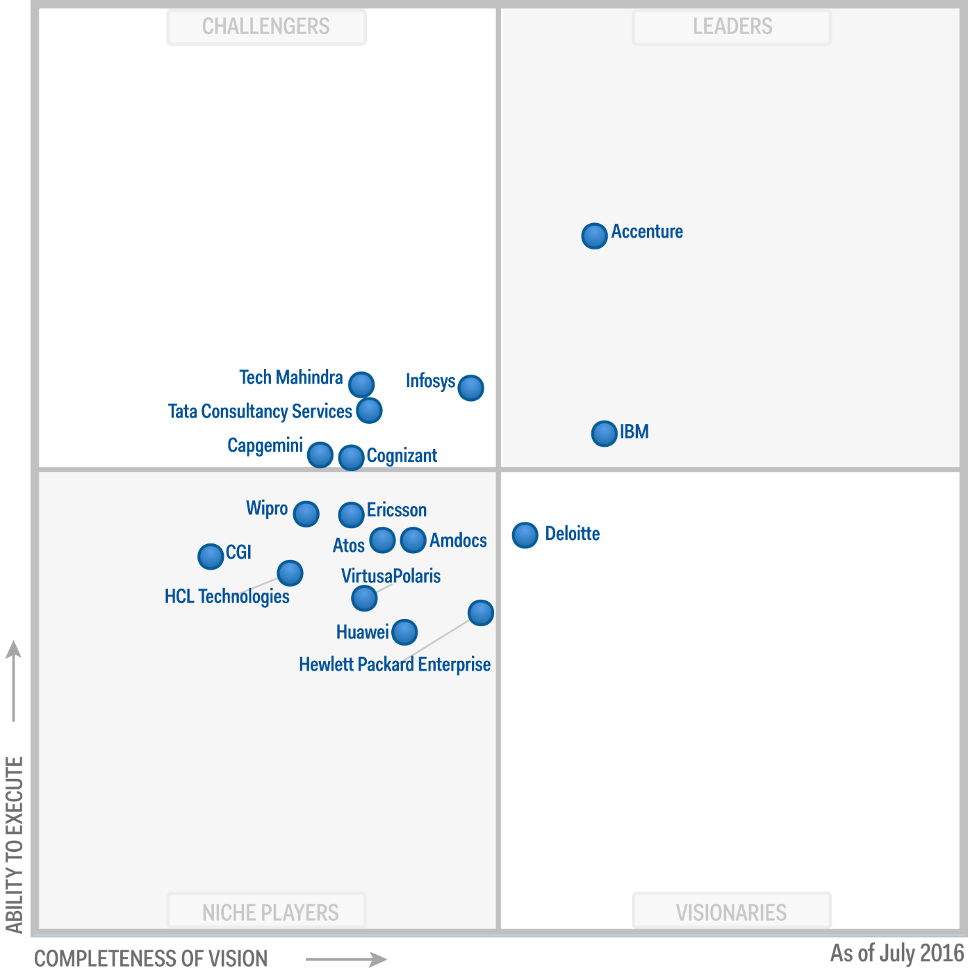 Magic Quadrant for IT Services for Communications Service Providers 2016 (G00290240)
