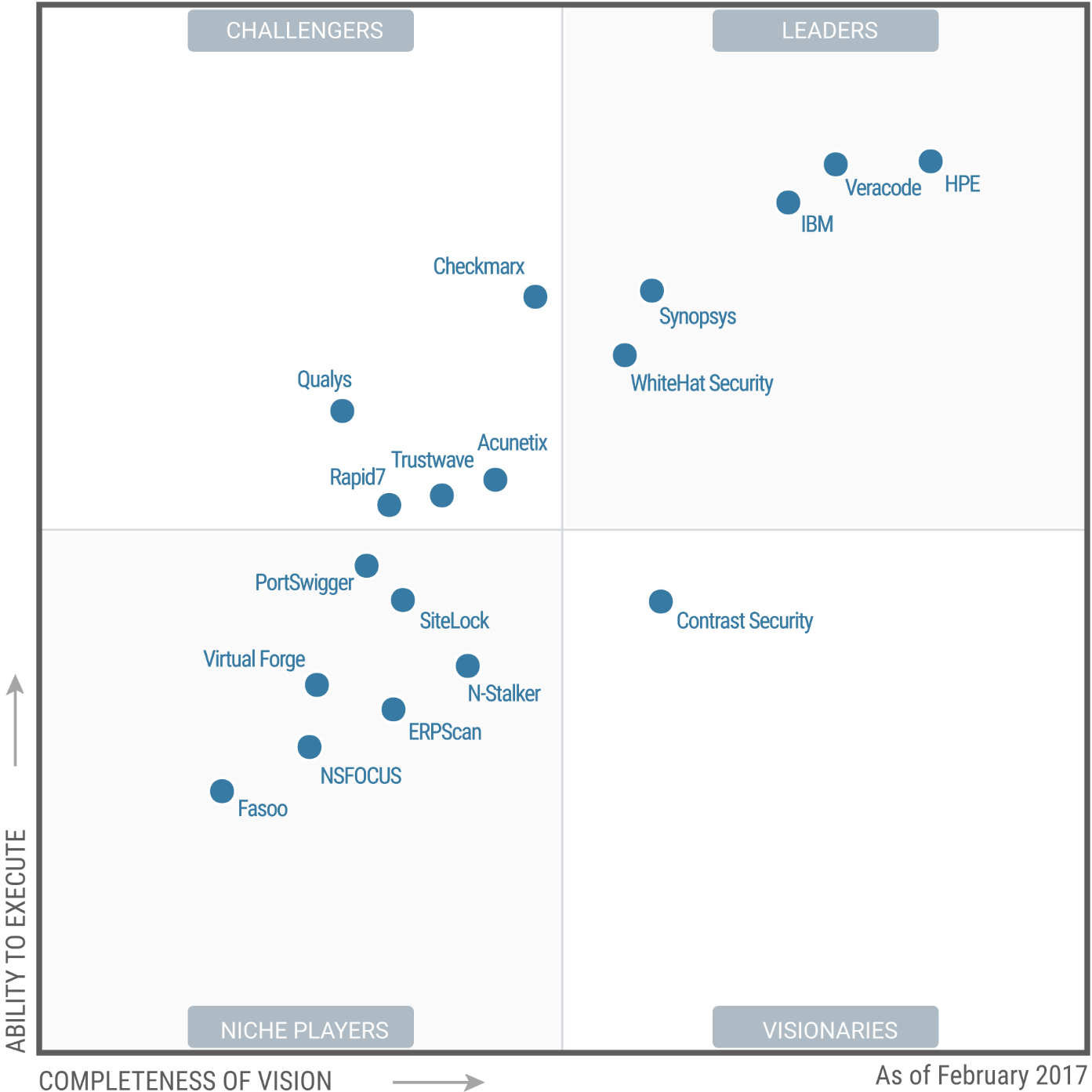 Magic Quadrant for Application Security Testing 2017 (G00290926)