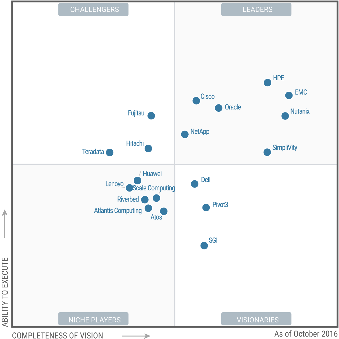 Nutanix named a leader again in the Gartner Magic Quadrant for Integrated Systems