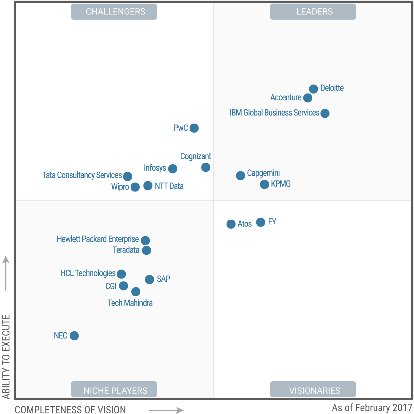 Magic Quadrant for Business Analytics Services 2017 (G00292514)