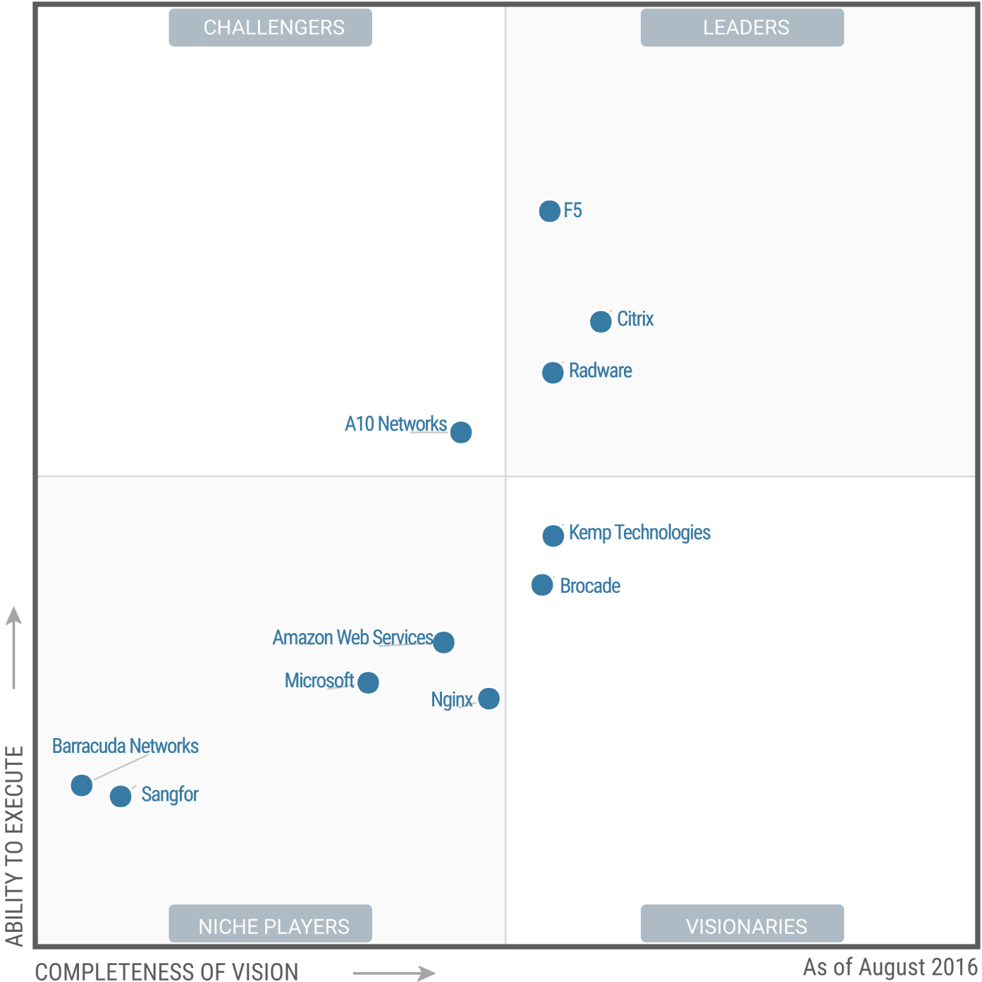 Gartner Magic Quadrant for Application Delivery Controllers 2016