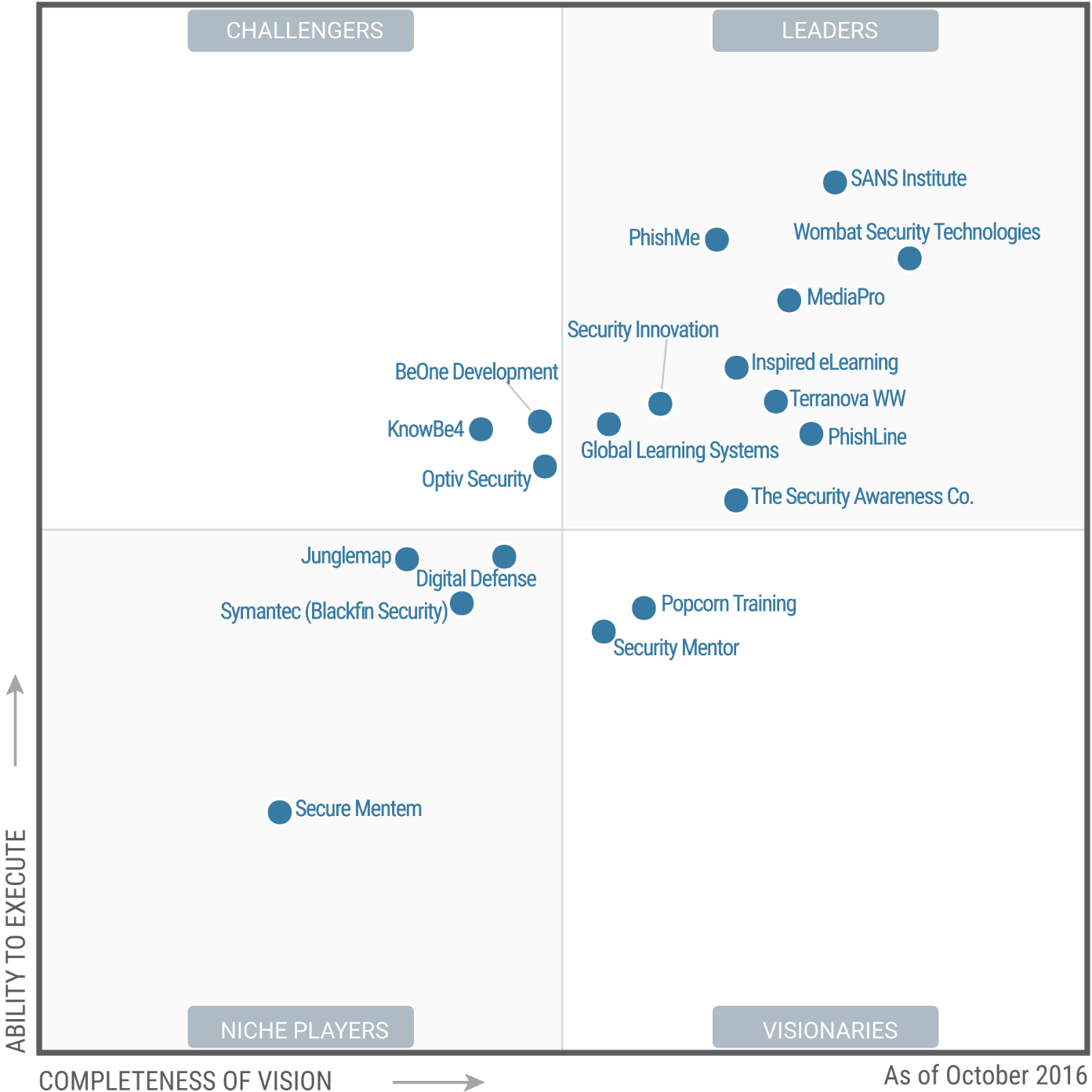 Magic Quadrant for Security Awareness Computer-Based Training 2016 (G00293102)