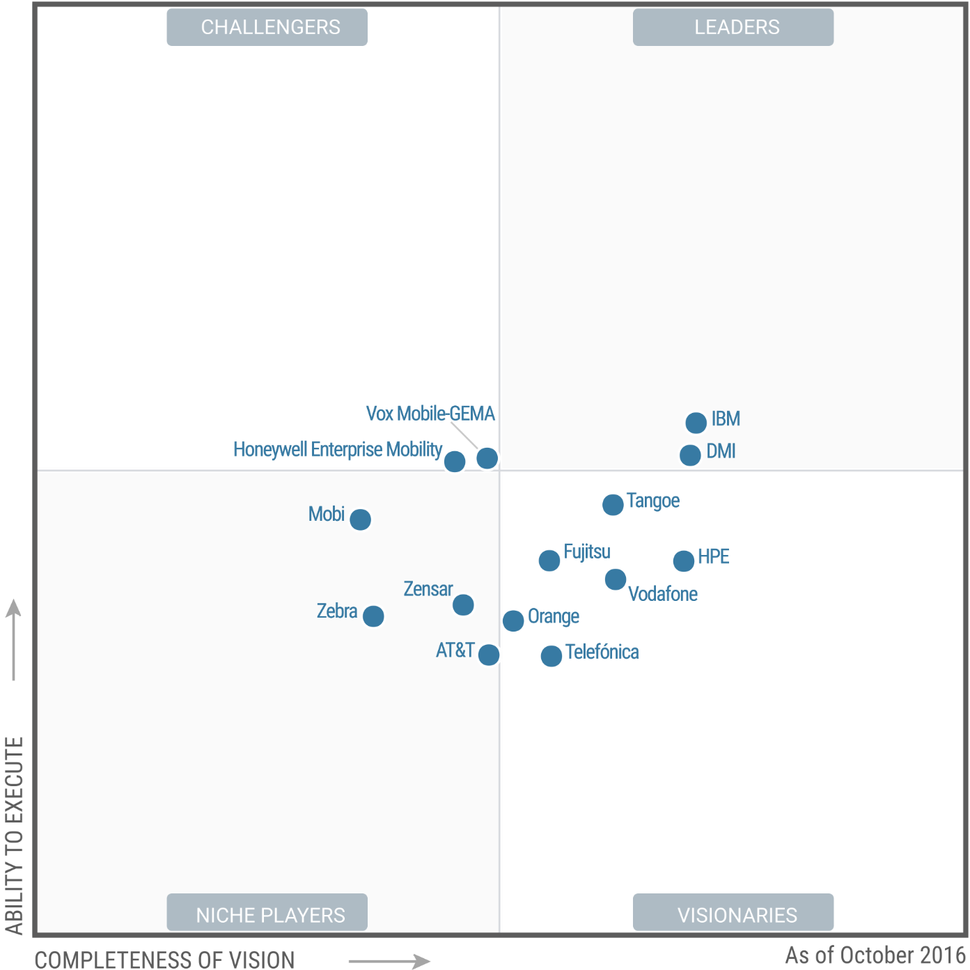 Magic Quadrant for Managed Mobility Services 2016 (G00294111)