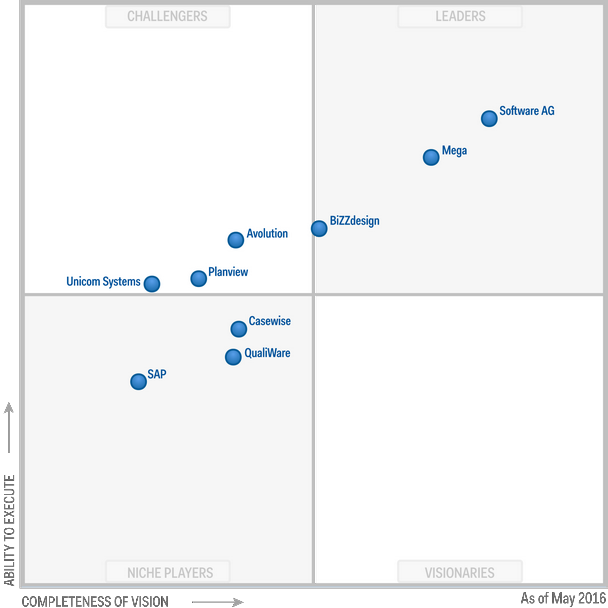 Magic Quadrant for Enterprise Architecture Tools 2016 (G00294575)