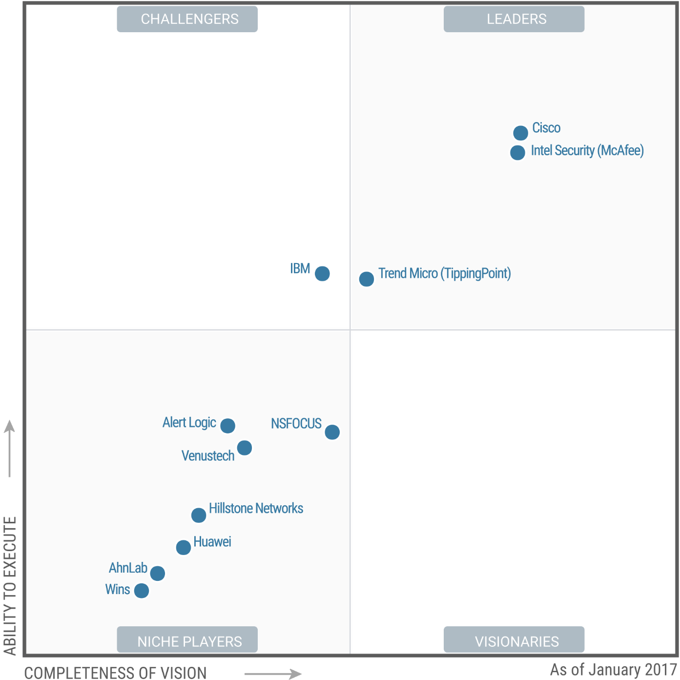 Magic Quadrant for Intrusion Detection and Prevention Systems 2017 (G00295470)