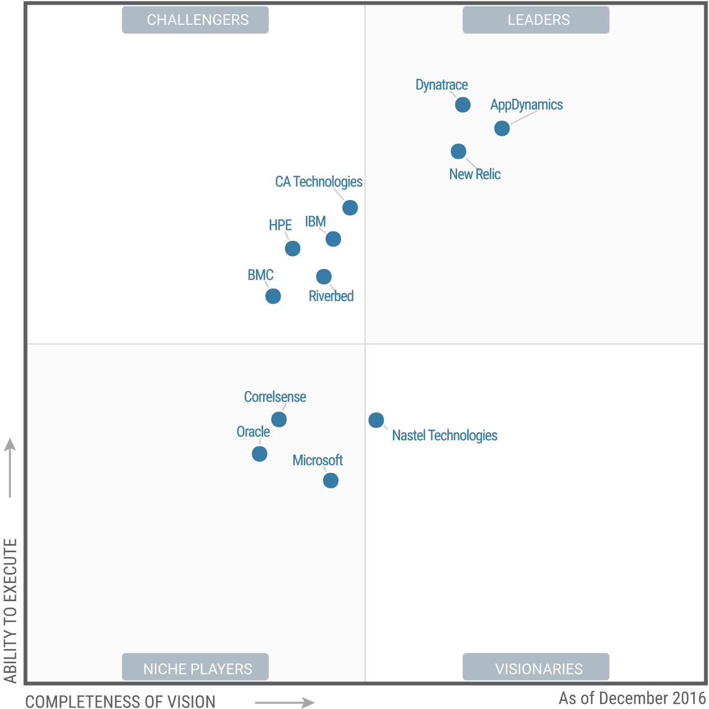 Magic Quadrant for Application Performance Monitoring Suites 2016 (G00298377)