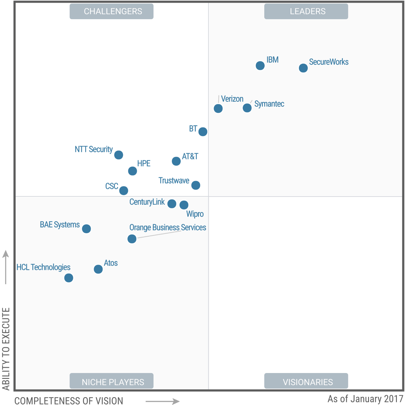 Magic Quadrant for Managed Security Services 2017 (G00299064)