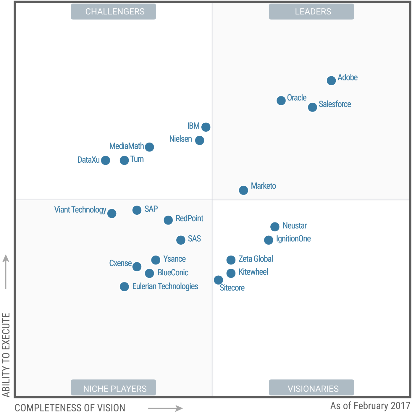 Magic Quadrant for Digital Marketing Hubs 2017 (G00299410)