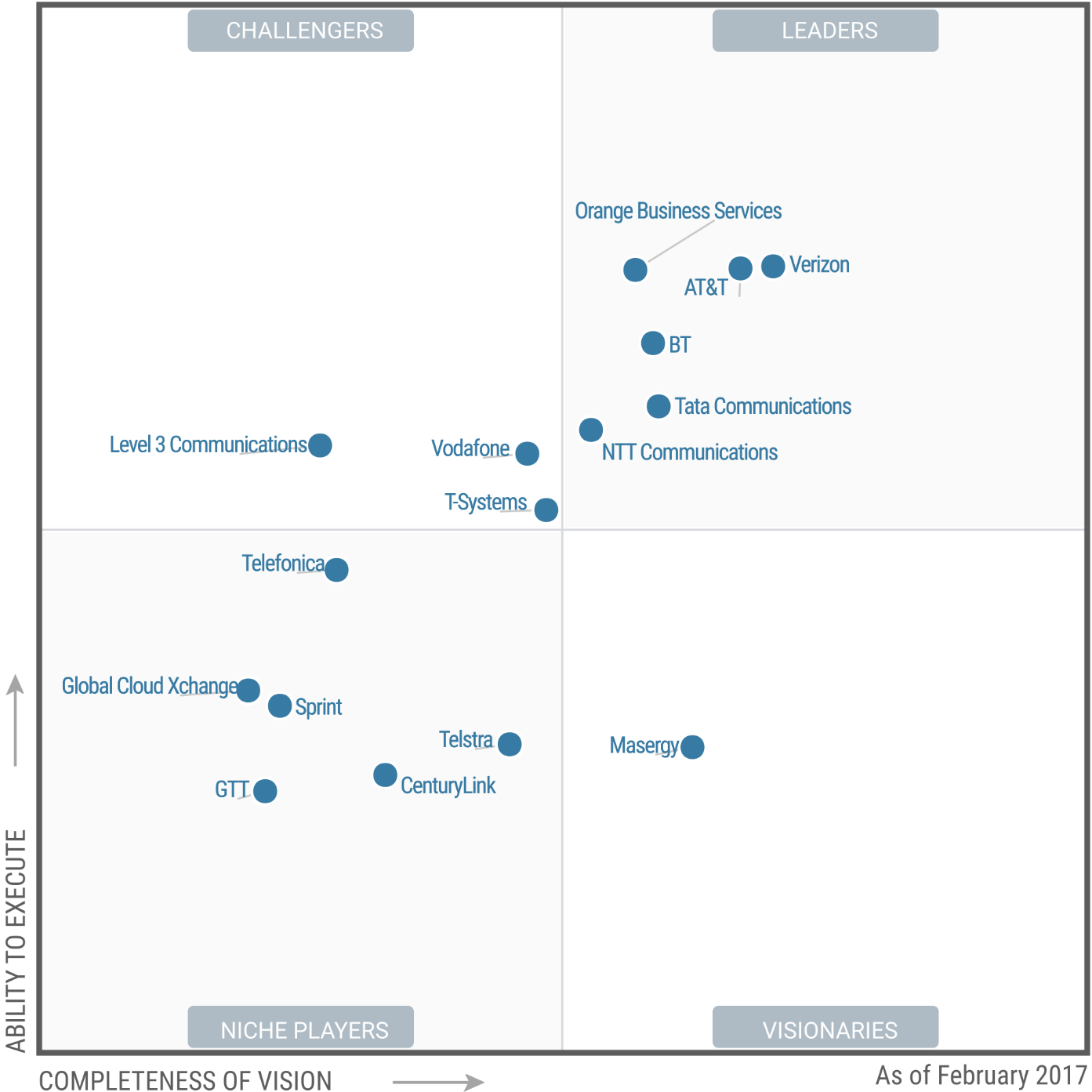 Magic Quadrant for Network Services 2017 (G00299950)
