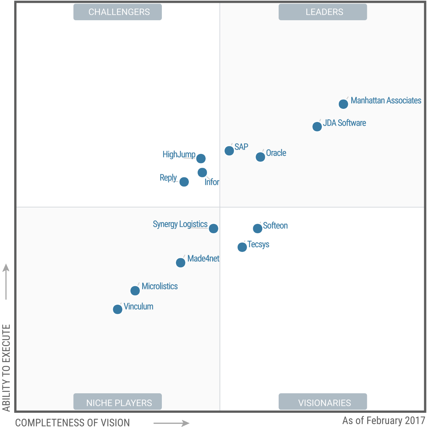 Magic Quadrant for Warehouse Management Systems 2017 (G00300345)