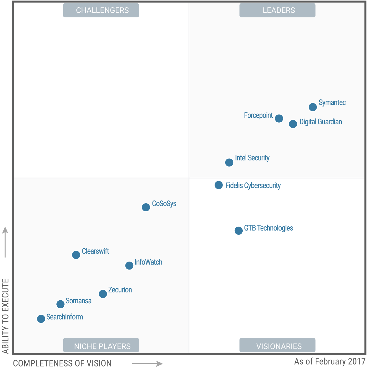 Magic Quadrant for Enterprise Data Loss Prevention 2017 (G00300911)