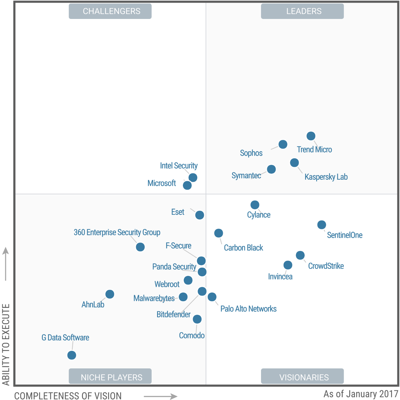 Magic Quadrant for Endpoint Protection Platforms 2017 (G00301183)