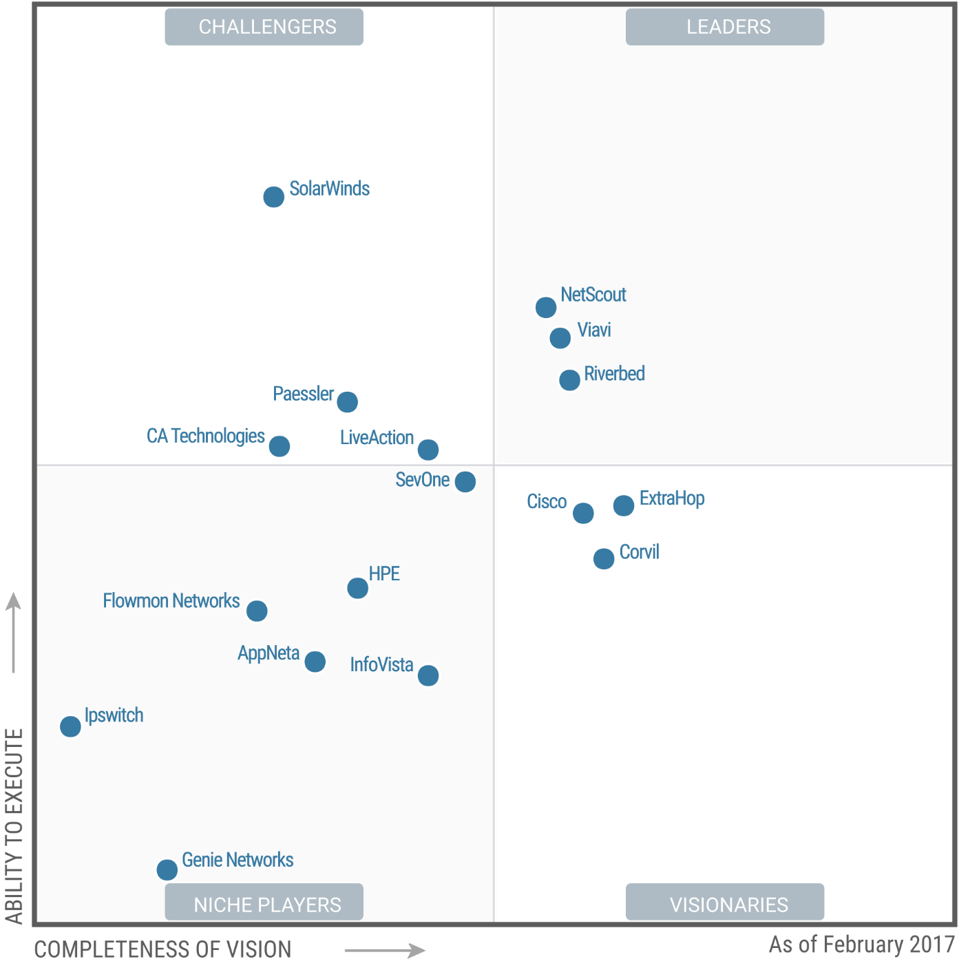 Magic Quadrant for Network Performance Monitoring and Diagnostics 2017 (G00301193)