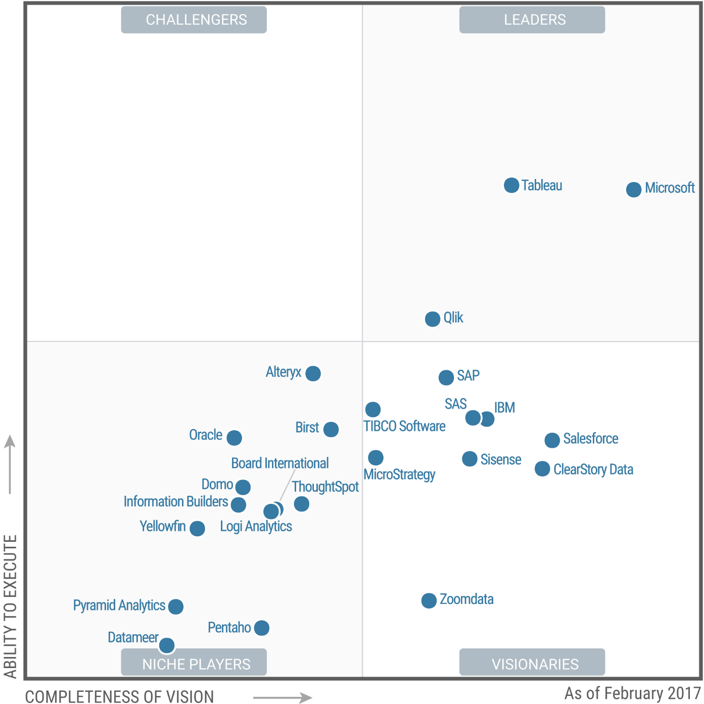 Magic Quadrant for Business Intelligence and Analytics Platforms 2017 (G00301340)