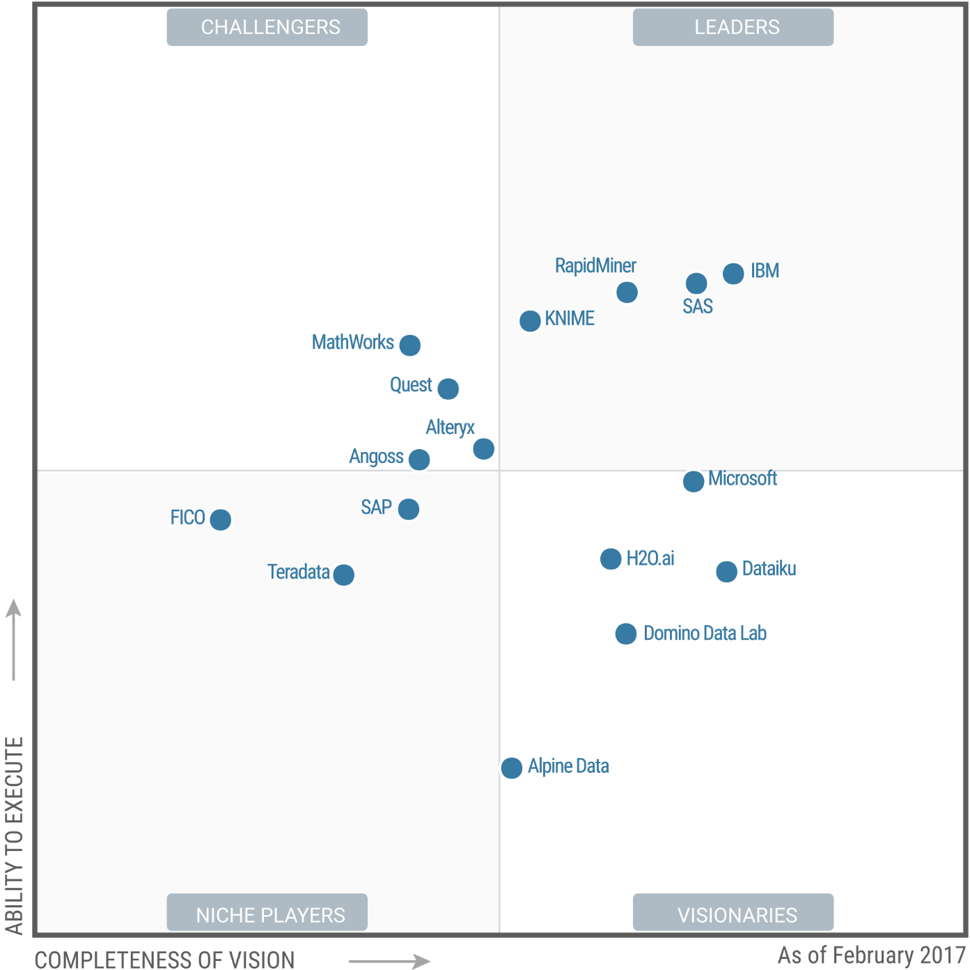 Magic Quadrant for Data Science Platforms 2017 (G00301536)