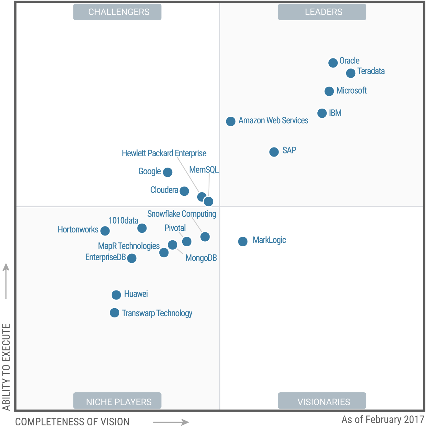 Magic Quadrant for Data Management Solutions for Analytics 2017 (G00302535)