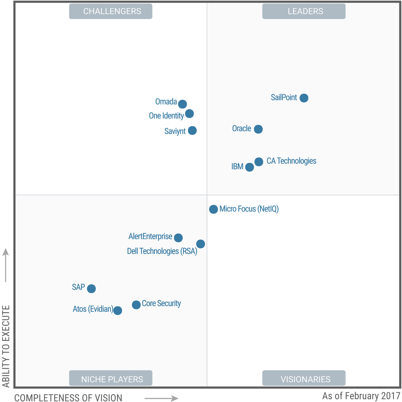 Magic Quadrant for Identity Governance and Administration 2017 (G00302686)